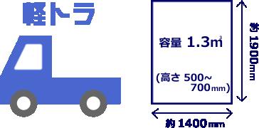 お手軽軽トラックプラン