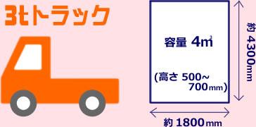 3tトラックプラン